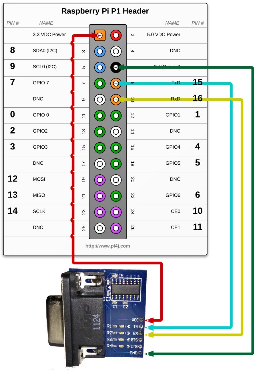 Serial Port Wiring Diagram from pi4j.com