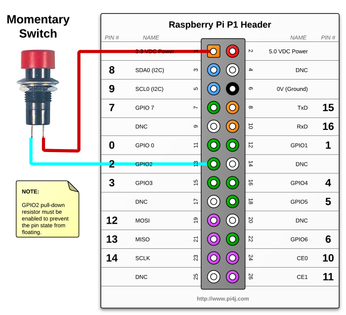 The Pi4J Project - Listener Example Raspberry Pi Wiring Diagram on