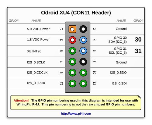 The Pi4J Project - Pin Numbering - Odroid XU4