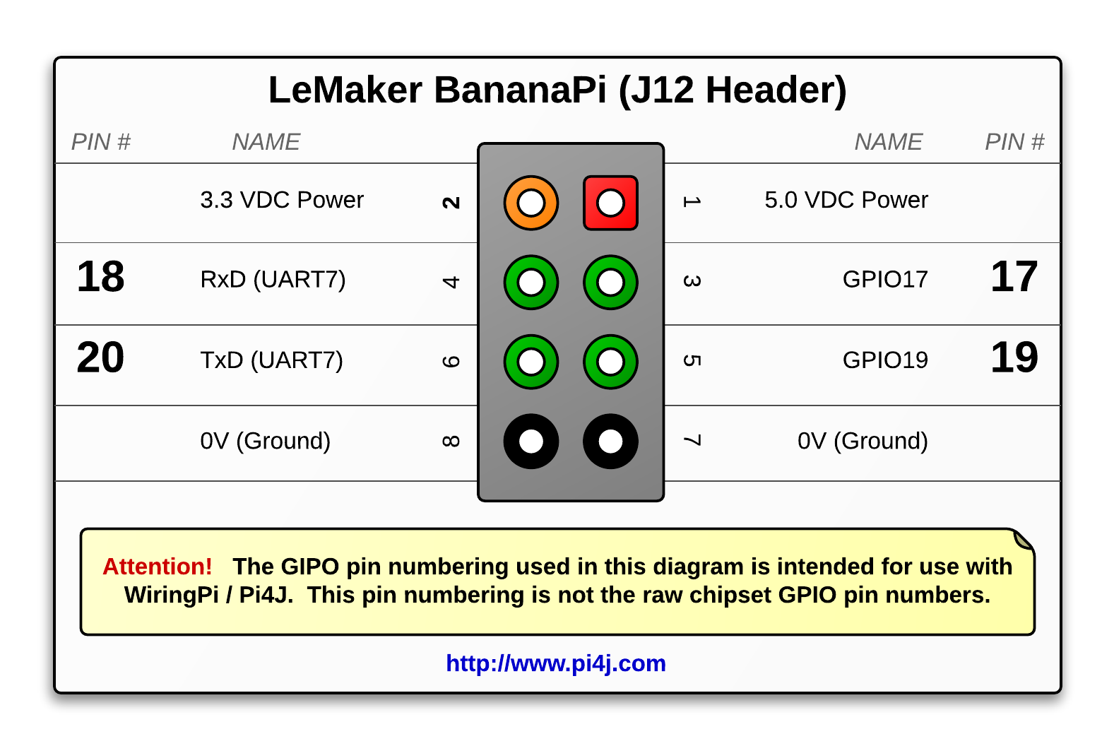 Incredible The Pi4J Project Pin Numbering Lemaker Bananapi Wiring 101 Garnawise Assnl