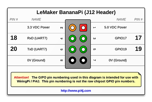 The Pi4J Project – Pin Numbering - LeMaker BananaPi