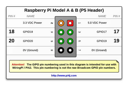 Surprising The Pi4J Project Pin Numbering Raspberry Pi Model A Wiring Cloud Nuvitbieswglorg